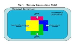 ODYSSEY organisational model