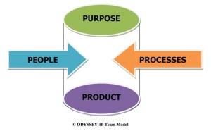 ODYSSEY CONSULT INC team model