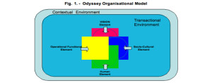 ODYSSEY CONSULT INC organisational model
